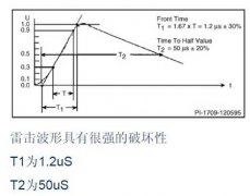 The cause of lightning surge of switching power supply and several anti-surge components