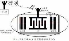 Design of Antenna in SAW Temperature Sensor Temperature Measurement System