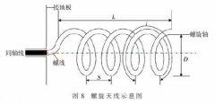 Design of Normal Mode Helical Antenna in SAW Temperature Sensor Temperature Measurement System