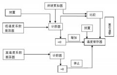 Ds18b20 working principle and temperature measurement principle