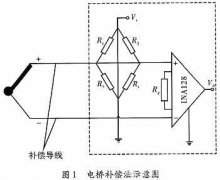 Cold Junction Compensation Method for Temperature Measuring Instrument Based on Thermocouple