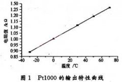 Linearization Processing of Pt1000 Signal of WZP Platinum Resistance Temperature Sensor